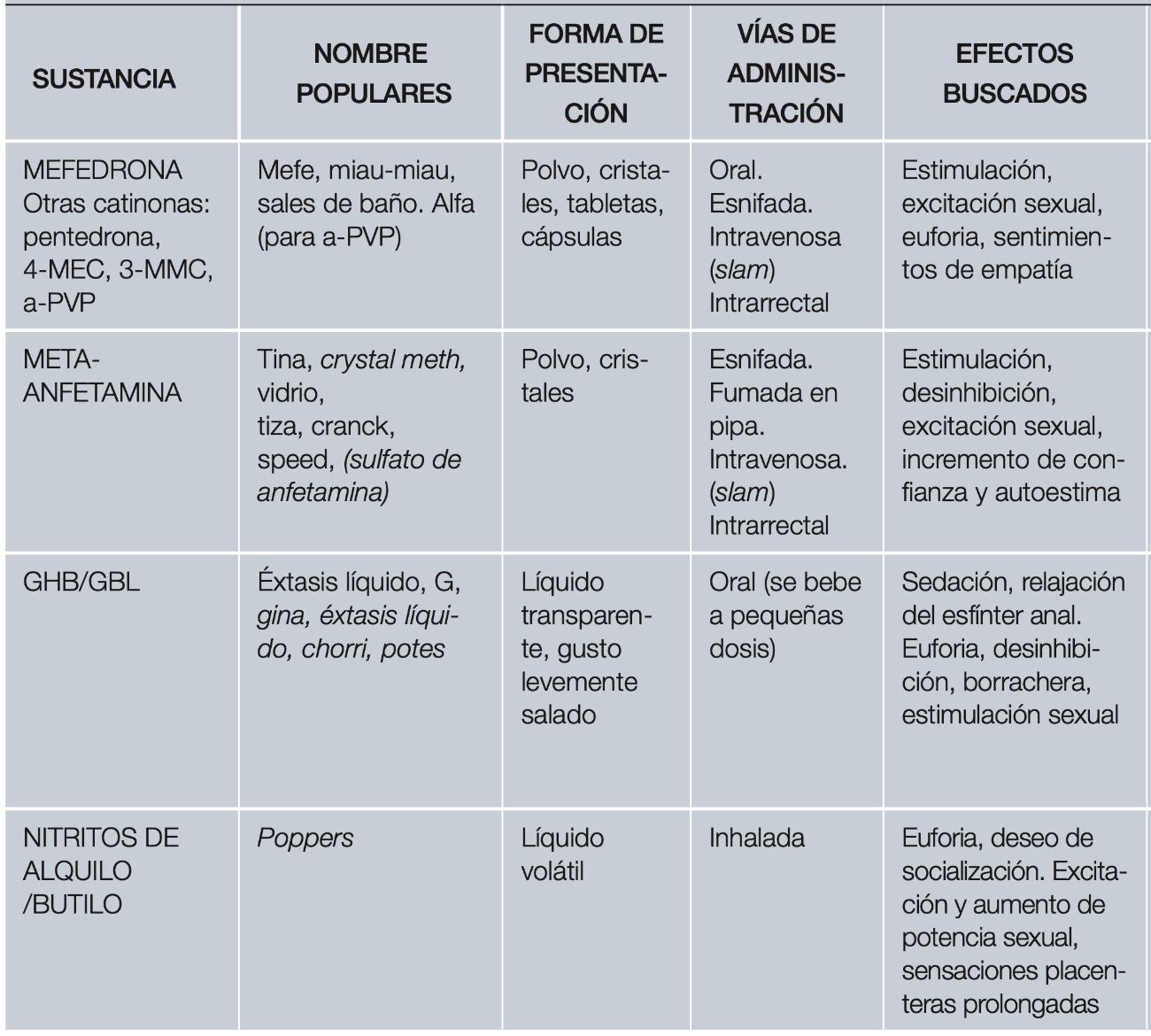 Gráfica Sustancias utilizadas habitualmente en la práctica del Chemsex